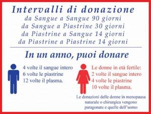 intervalli_donazione